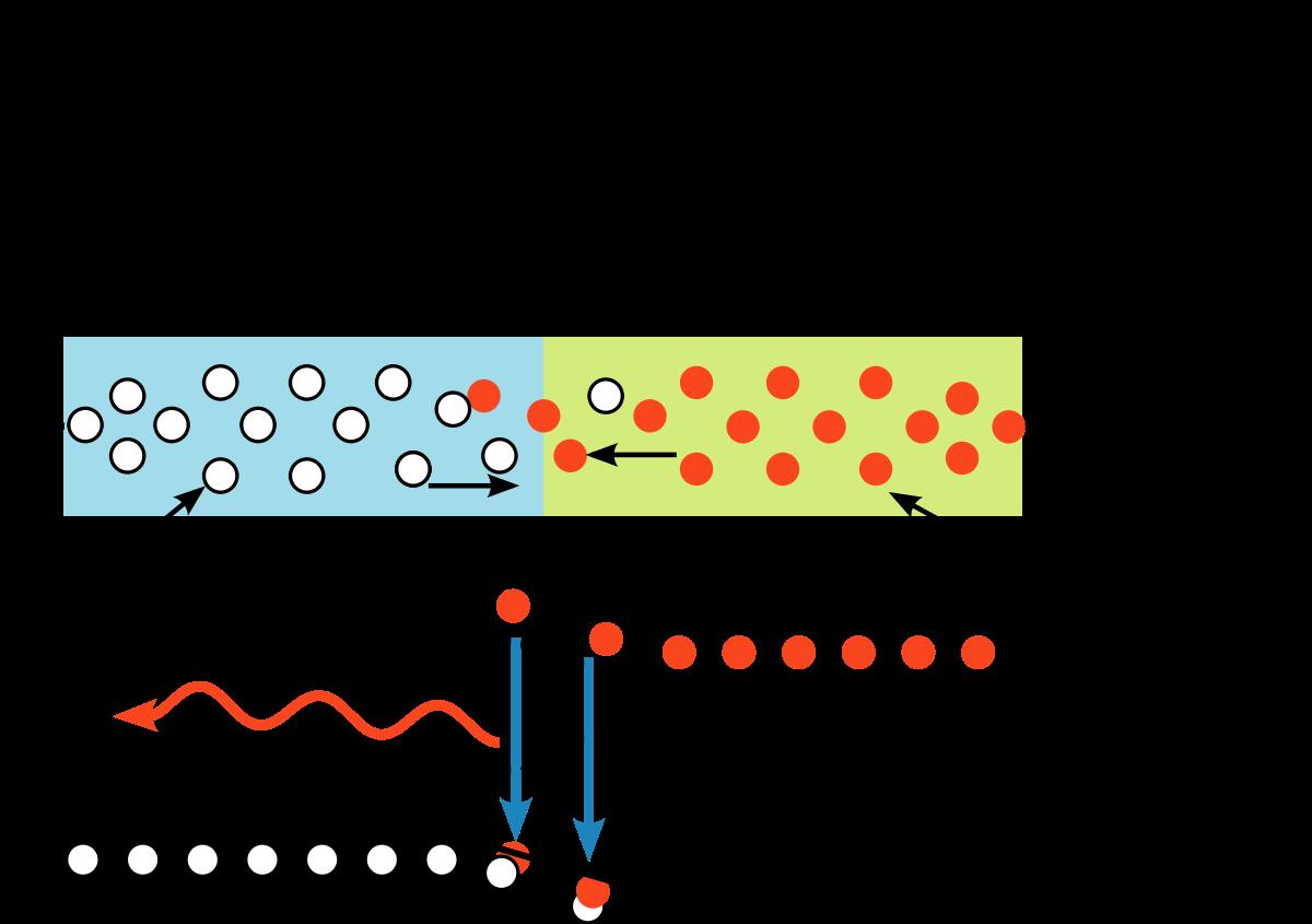 Energy Level Diagram Band Diagram Wikipedia