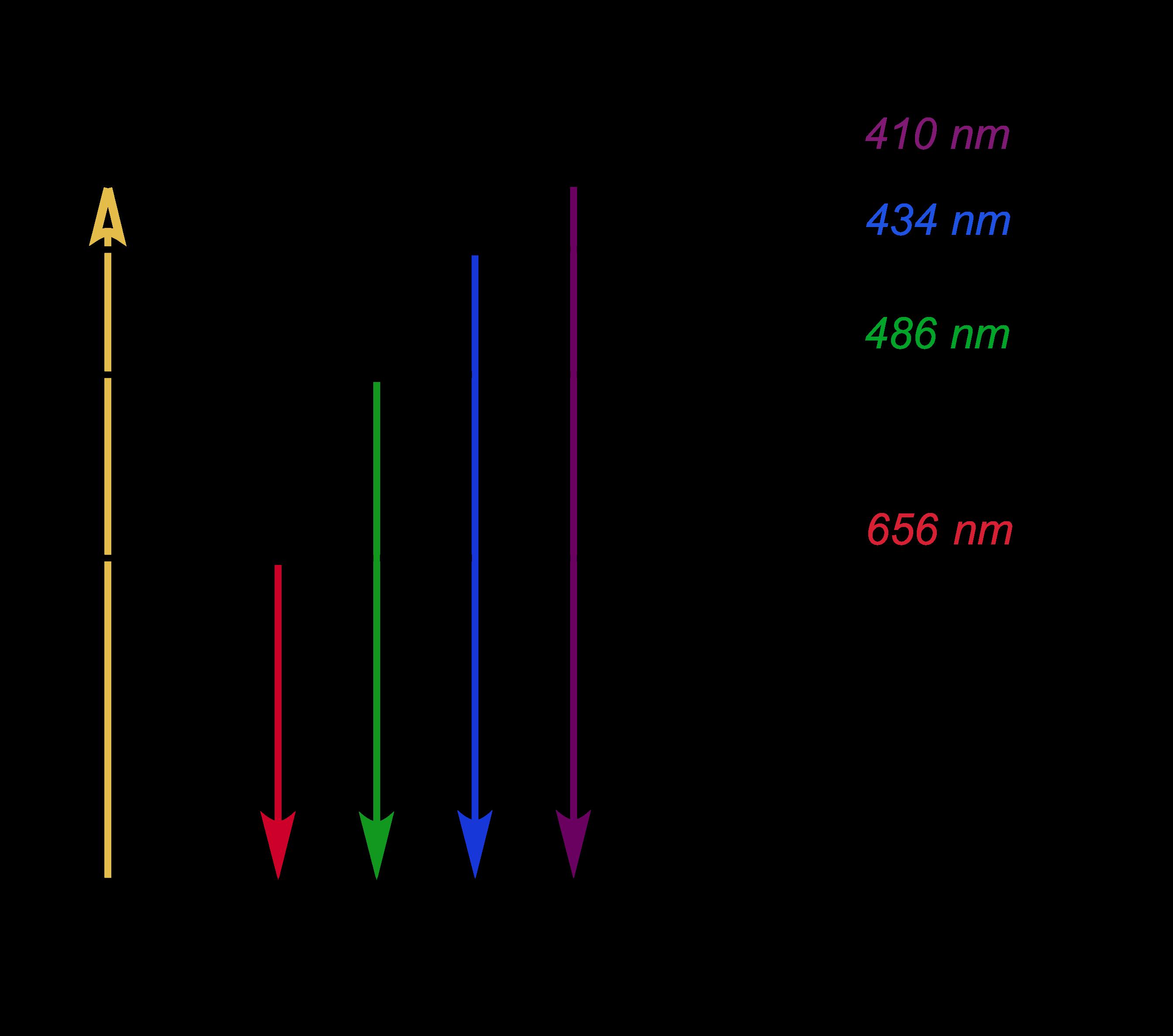 Energy Level Diagram Bohrs Model Of Hydrogen Article Khan Academy