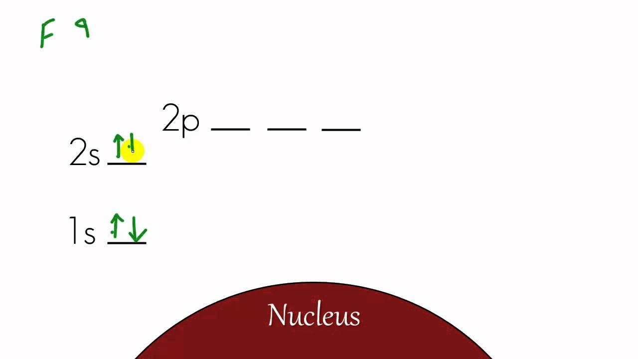 Energy Level Diagram Chemistry Lesson 12 Energy Level Diagram And Electron Configuration