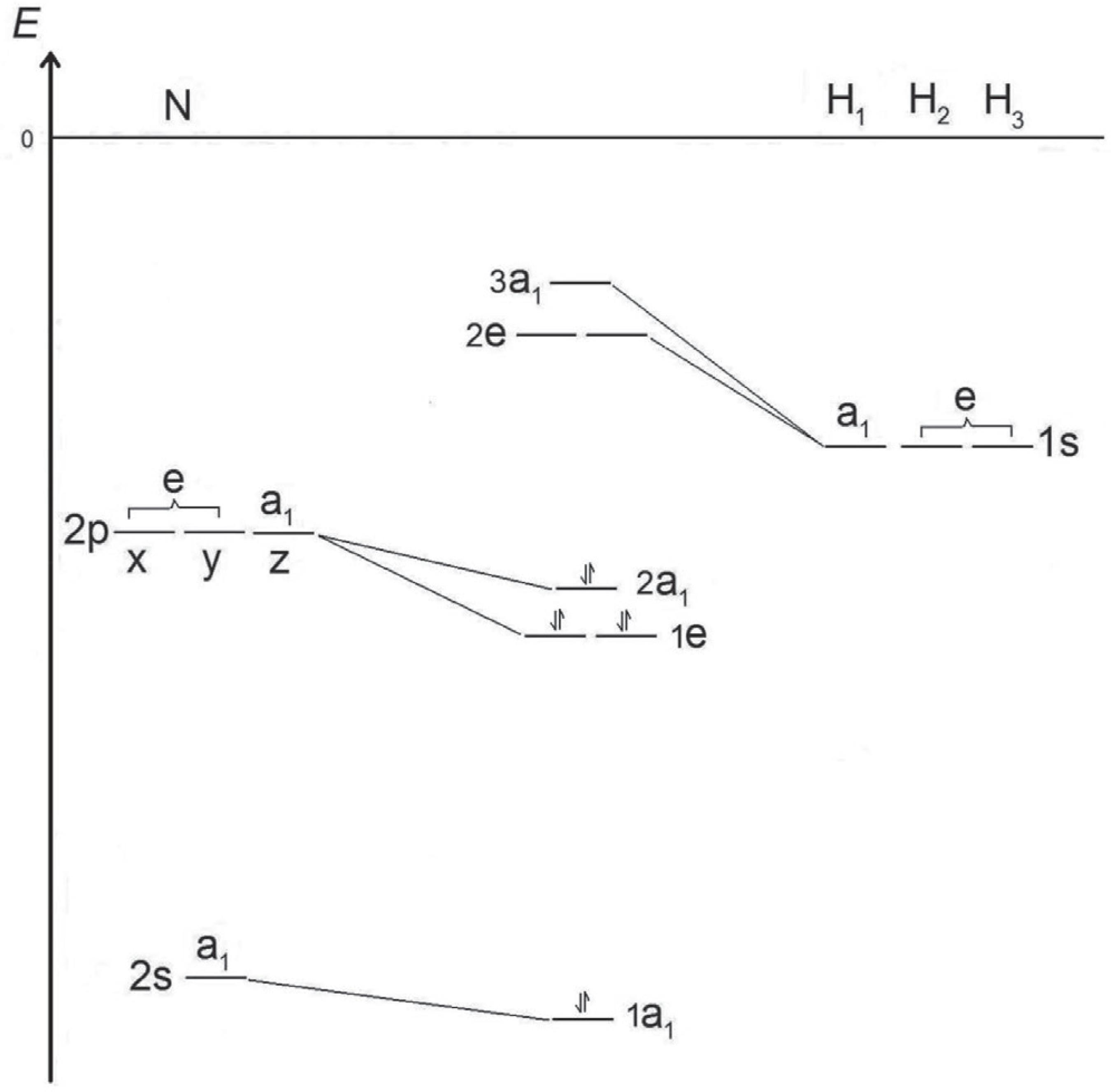Energy Level Diagram Explaining The Geometry Of Simple Molecules Using Molecular Orbital