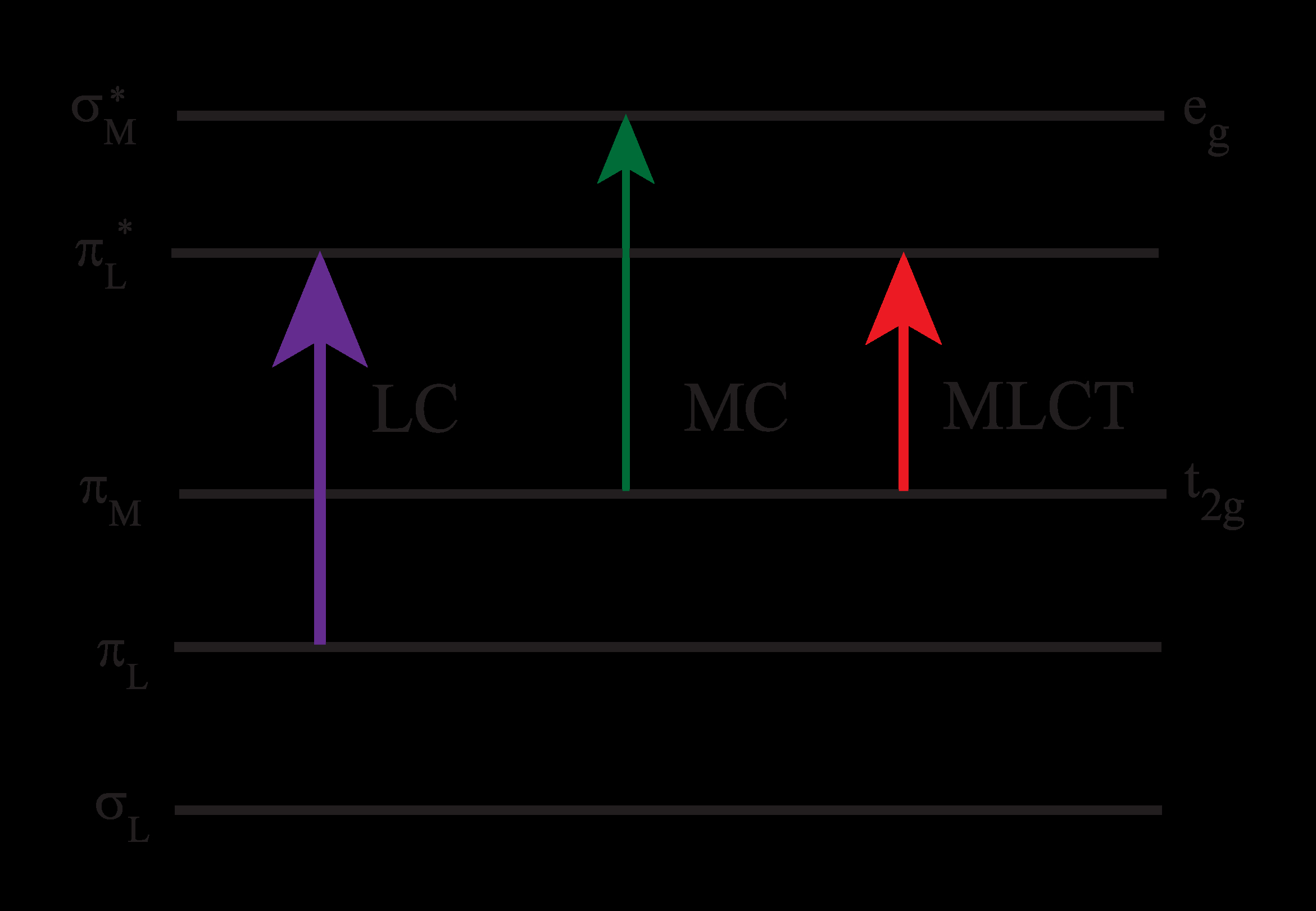 Energy Level Diagram Fileruthenium Bipyridyl Energy Level Diagram Wikipedia