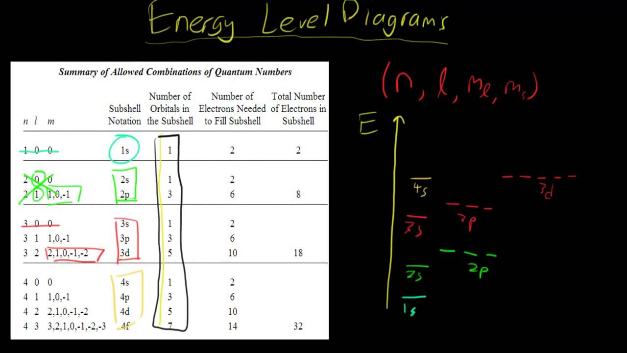 Energy Level Diagram How To Draw Energy Level Diagrams