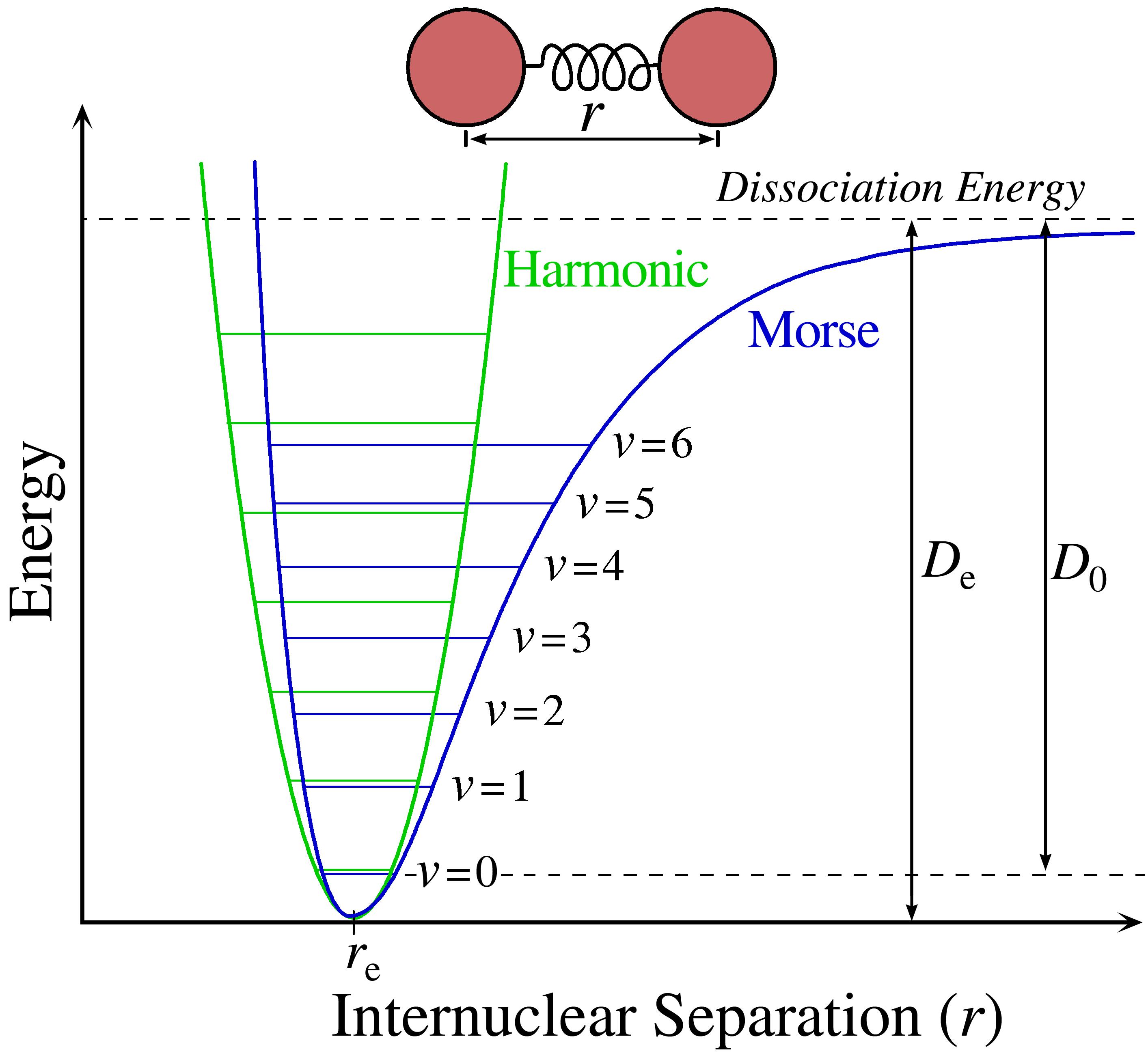 Energy Level Diagram Physical Chemistry Lennard Jones Potential And Vibrational Energy