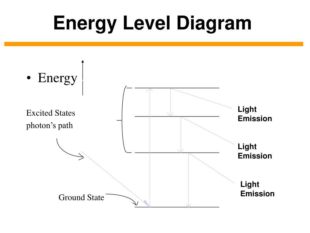 Energy Level Diagram Ppt Energy Level Diagram Powerpoint Presentation Id3918432
