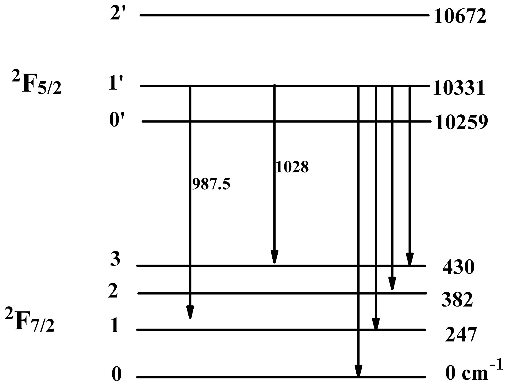 Energy Level Diagram Stark Energy Level Diagram Of The 2f52 And 2f72 Manifold Of Yb3