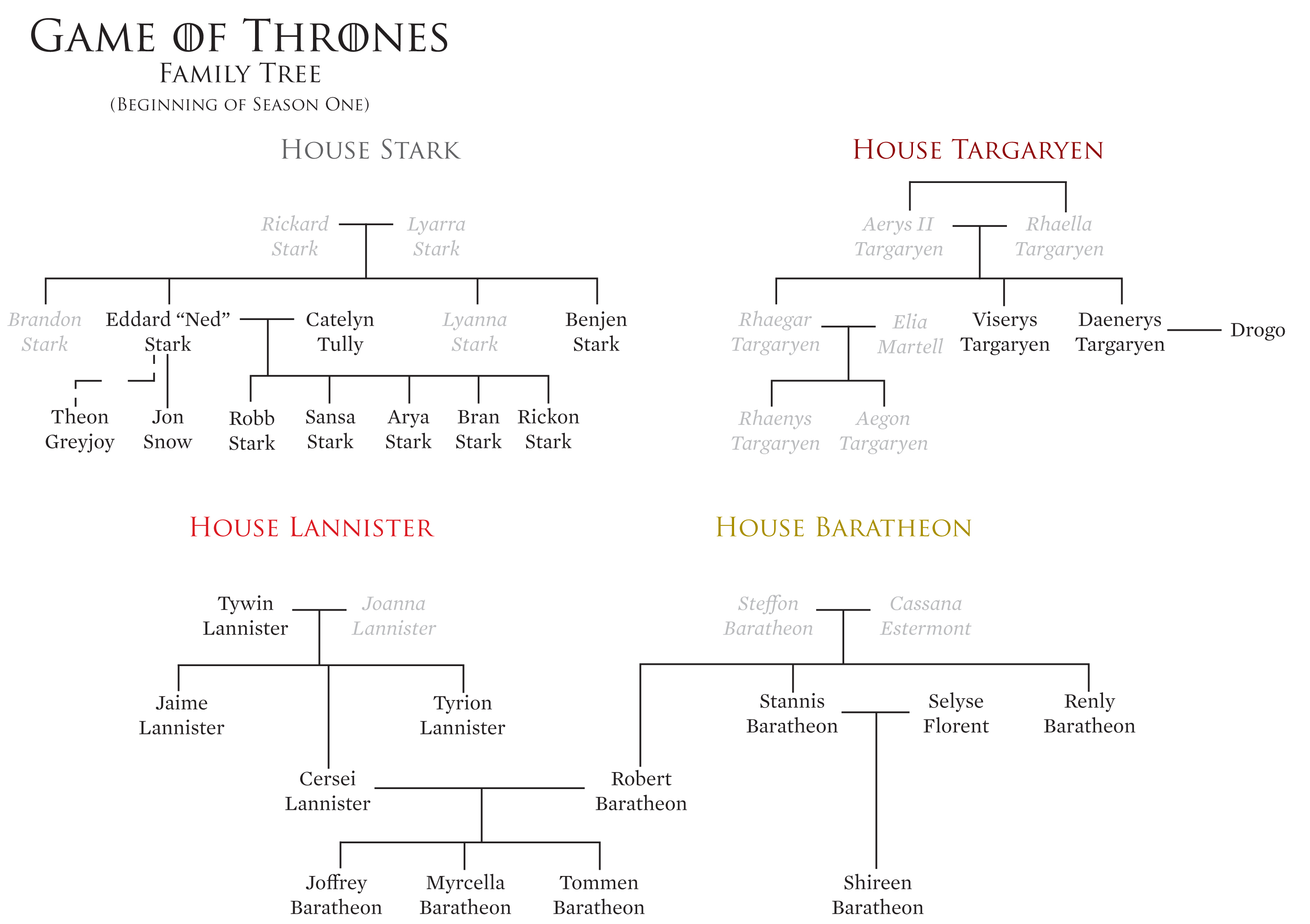 Family Tree Diagram Fire And Blood The Spoiler Free Game Of Thrones Family Tree