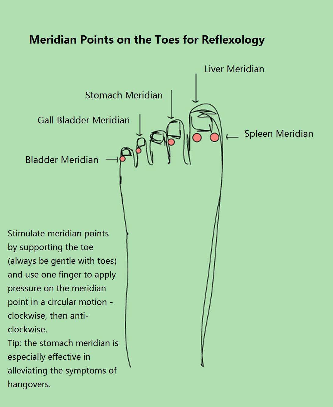Foot Reflexology Diagram Foot Reflexology Chart Complete Guide For Reflexology Foot Chart