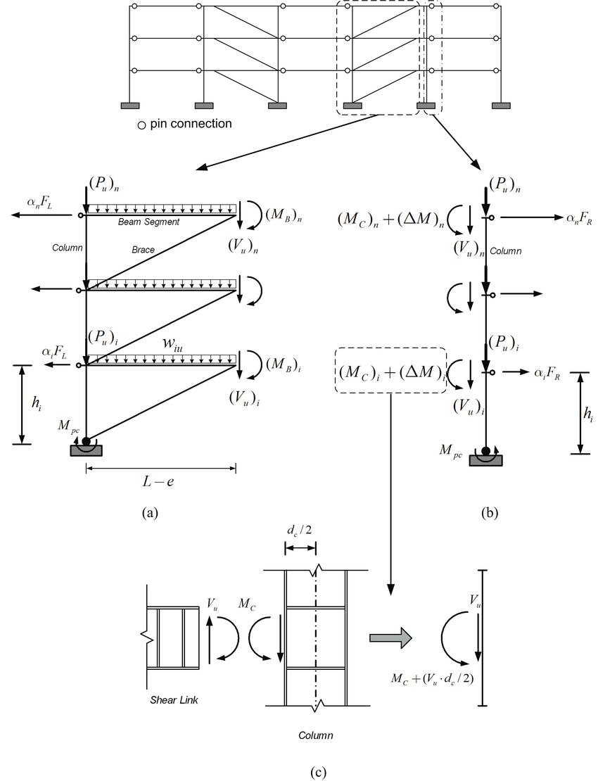 Free Body Diagrams Free Body Diagram Of Interior Columns And Associated Beam Segments