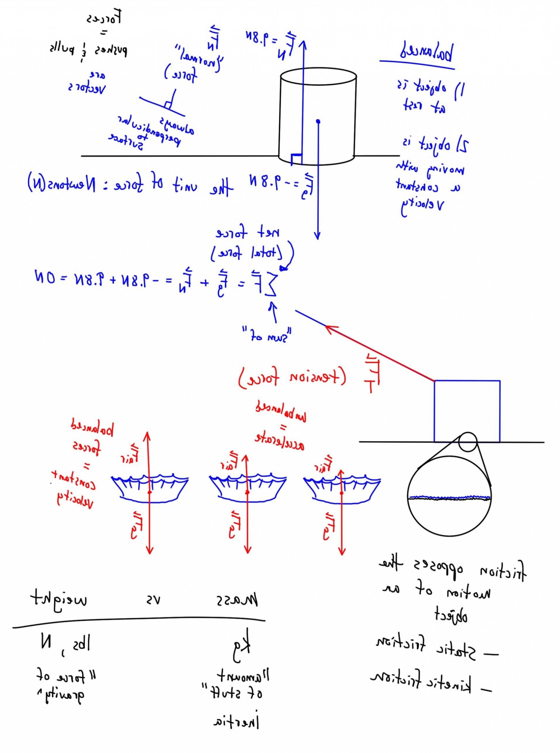 Free Body Diagrams Physics Classroom Free Body Diagrams Answers Inspirational Free Body