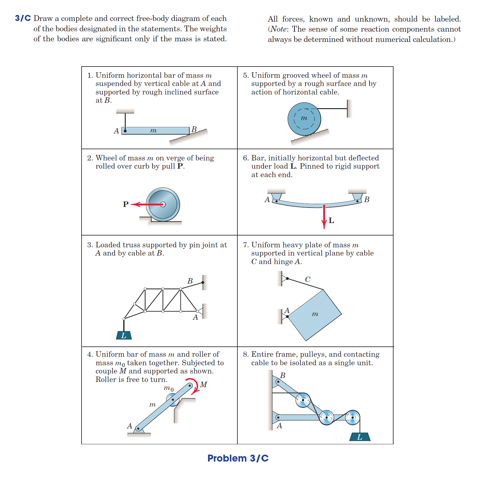 Free Body Diagrams Solved Draw A Complete And Correct Free Body Diagram Of E