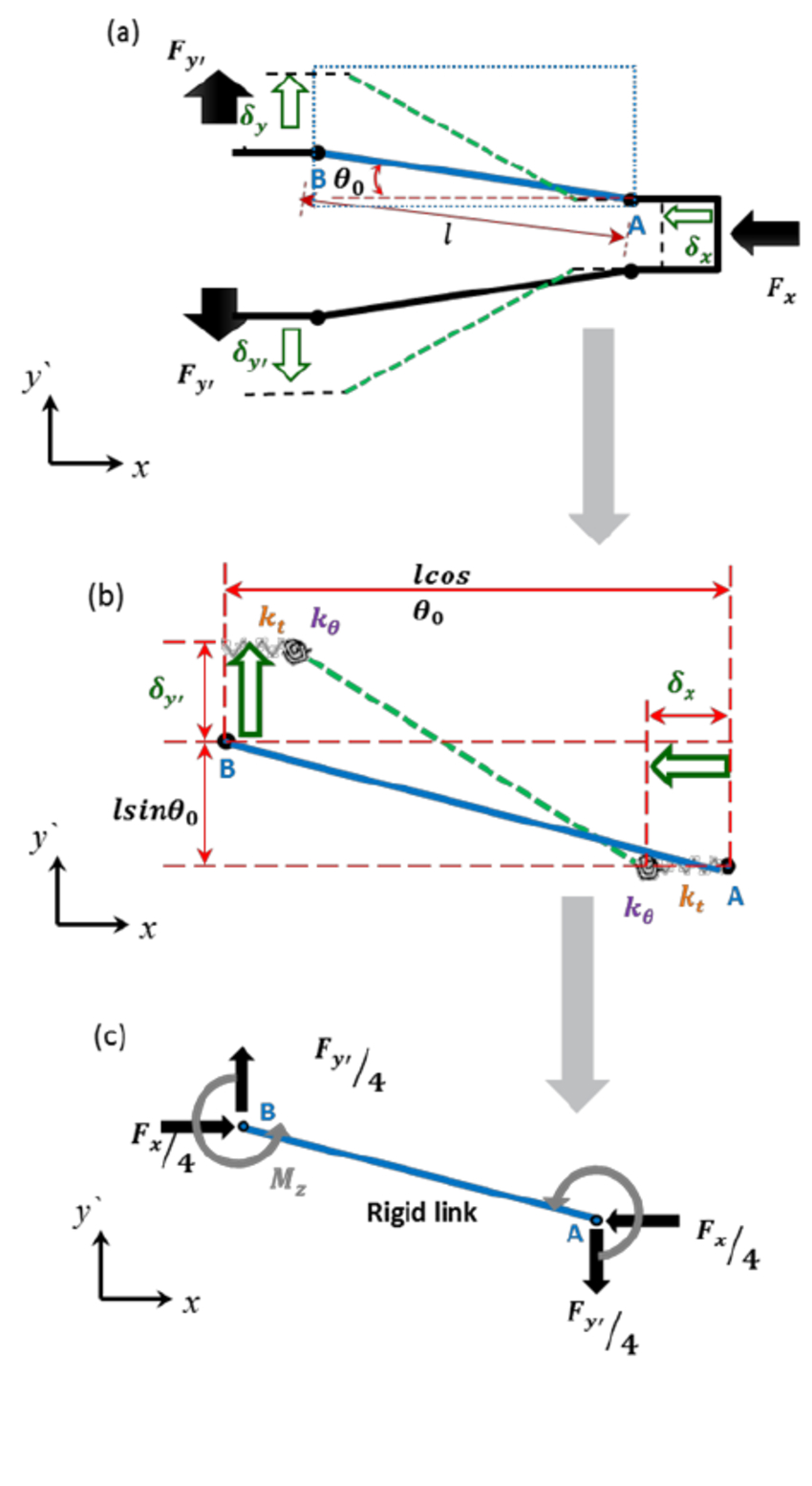 Free Body Diagrams Spring Model Of Flexure Hinges And Free Body Diagram In X Y Plane
