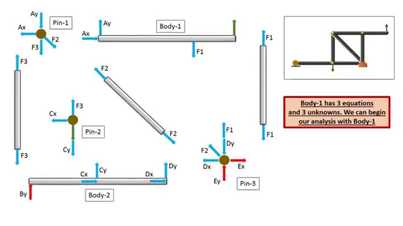 Free Body Diagrams Statics Free Body Diagrams Blog Wiring Diagrams