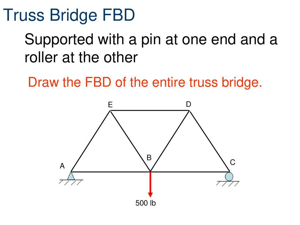 Free Body Diagrams Truss Bridge Free Body Diagram Wiring Diagram All