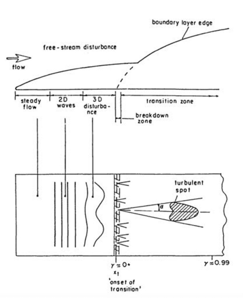 G Spot Diagram 3 Schematic Diagram Of Transition From Laminar To Turbulent Flow A