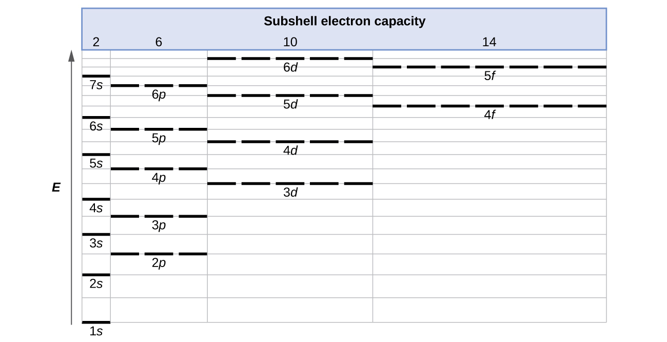 How To Do Orbital Diagrams 64 Electronic Structure Of Atoms Electron Configurations Chemistry