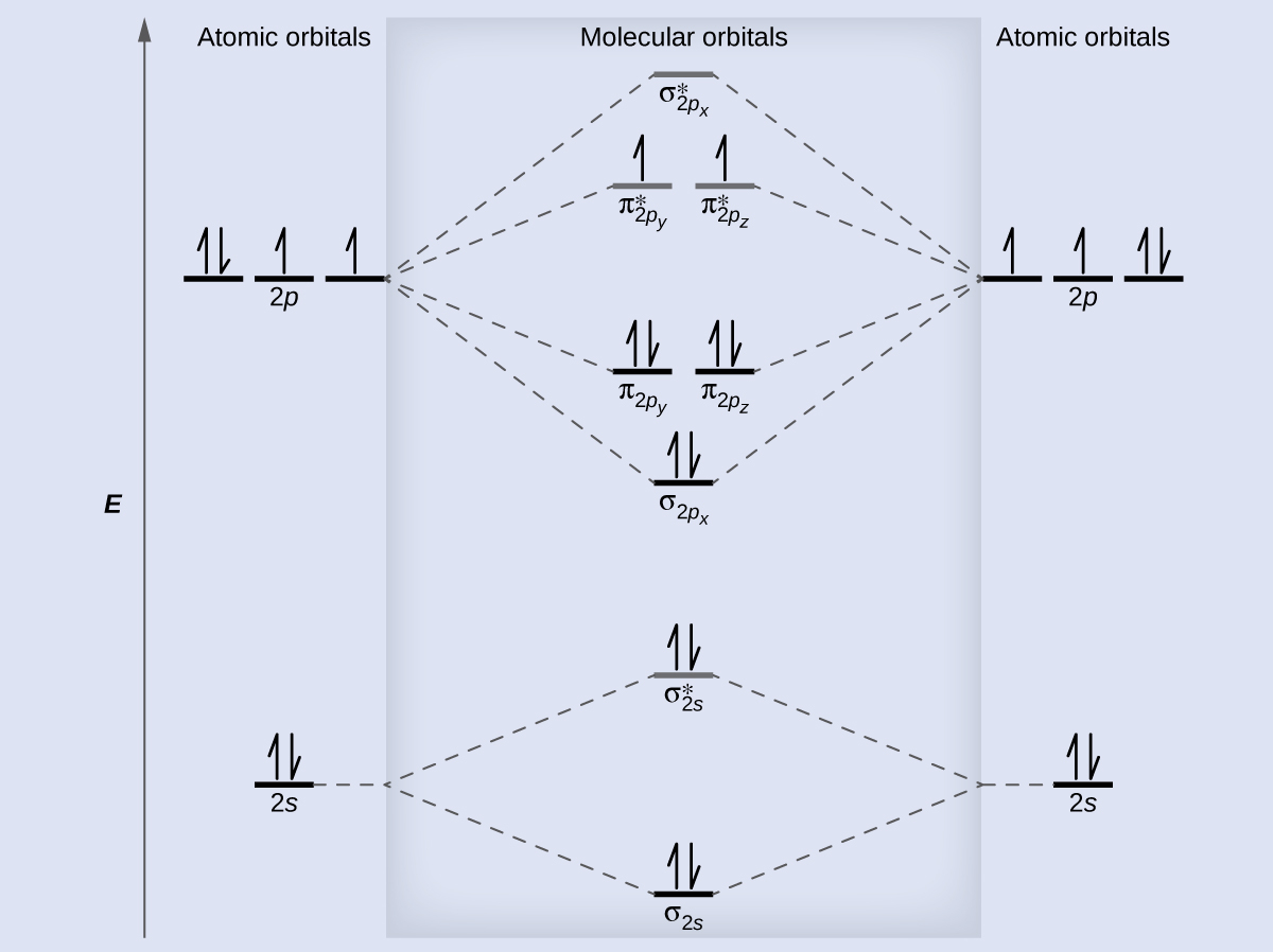 How To Do Orbital Diagrams 84 Molecular Orbital Theory Chemistry
