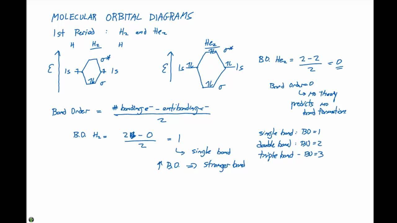 How To Do Orbital Diagrams 9 7 1 Molecular Orbital Diagrams