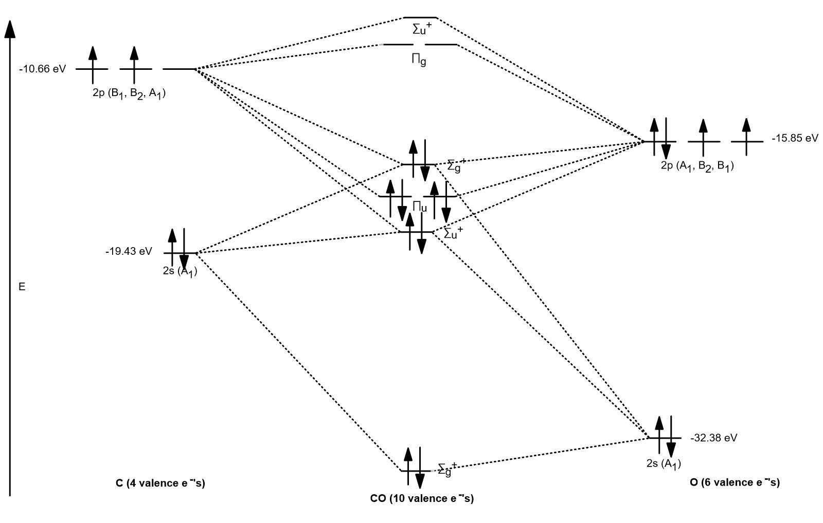 How To Do Orbital Diagrams Can Someone Explain How Do I Set Up A Molecular Orbital Diagram