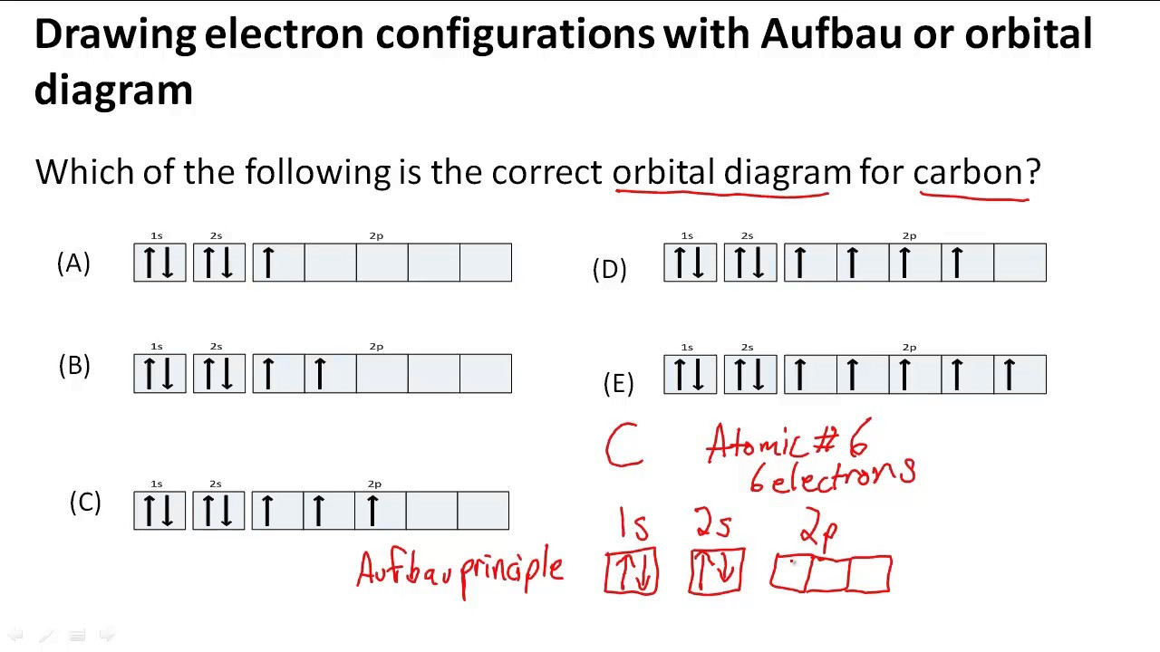 How To Do Orbital Diagrams Drawing Electron Configurations With Aufbauorbital Diagram
