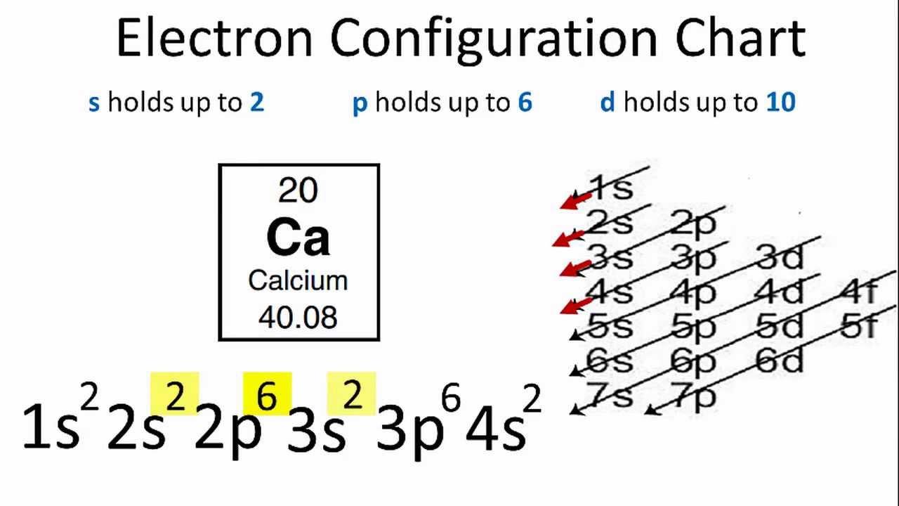 How To Do Orbital Diagrams Electron Configuration For Calcium Ca