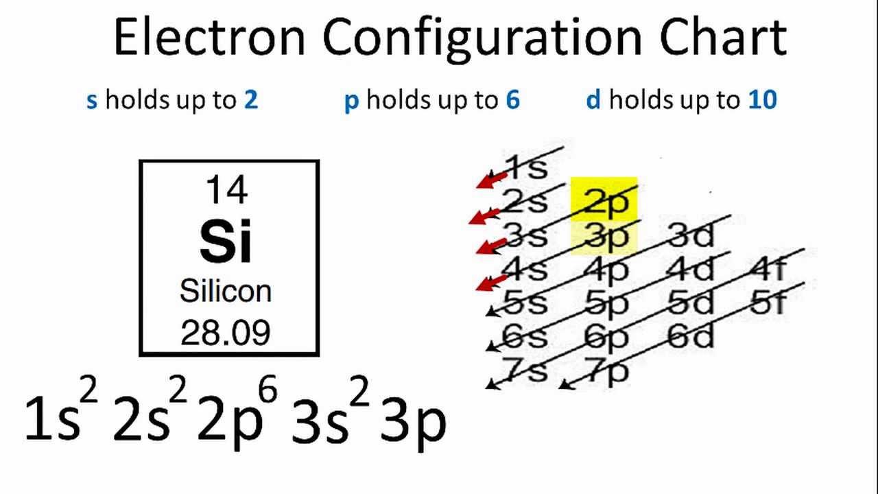 How To Do Orbital Diagrams Electron Configuration For Silicon Si