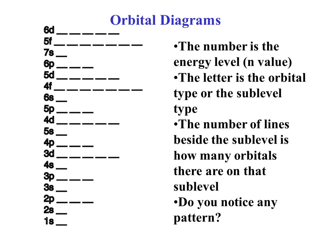 How To Do Orbital Diagrams Electron Orbital Diagrams Ppt Video Online Download