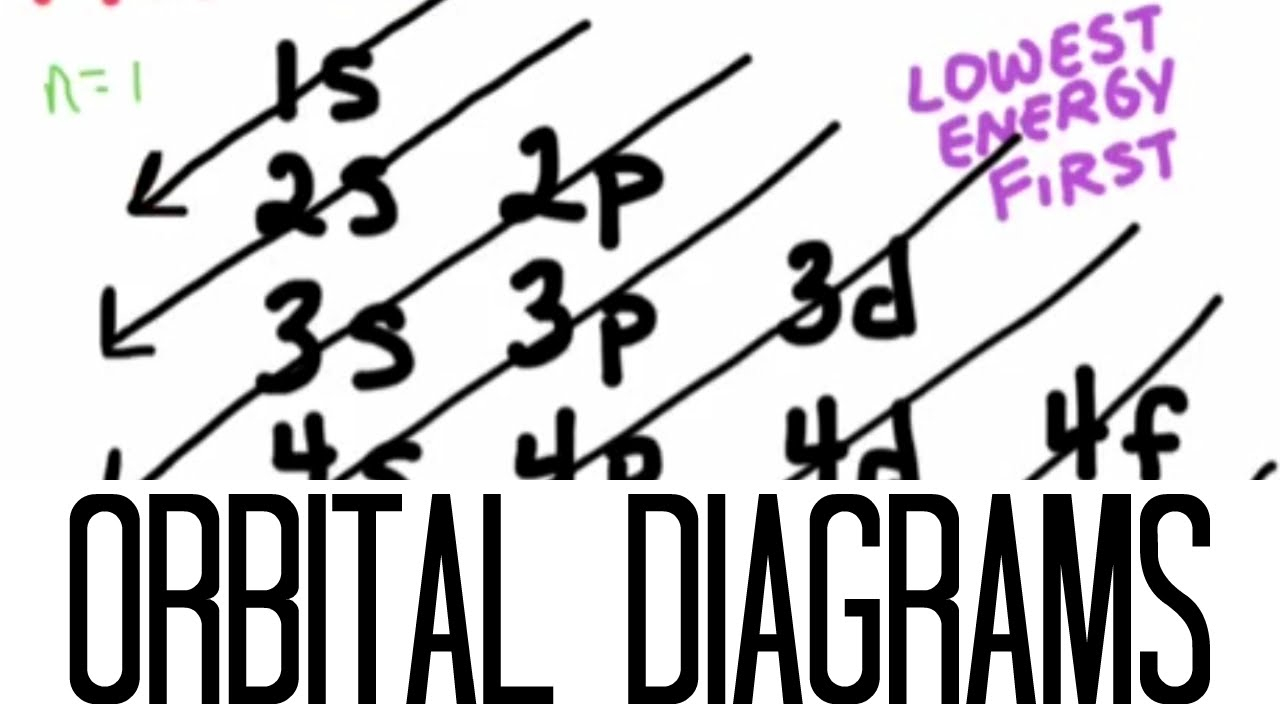 How To Do Orbital Diagrams How To Draw Orbital Diagrams