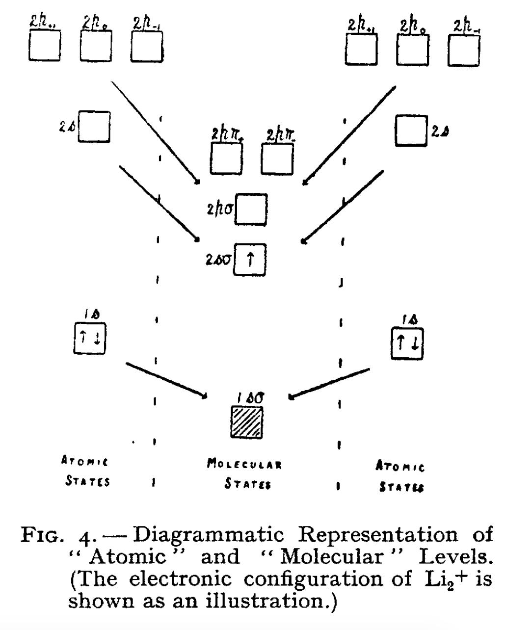 How To Do Orbital Diagrams Mathematics Origins Of Molecular Orbital Diagrams History Of