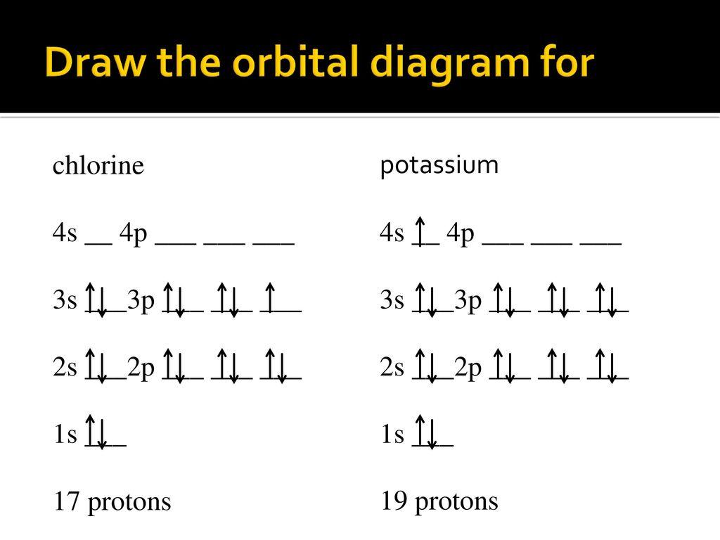 How To Do Orbital Diagrams Orbital Diagram Chlorine Wiring Diagram Review