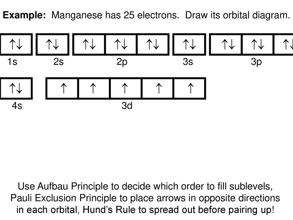 How To Do Orbital Diagrams Orbital Diagram Mn Wiring Diagrams Show