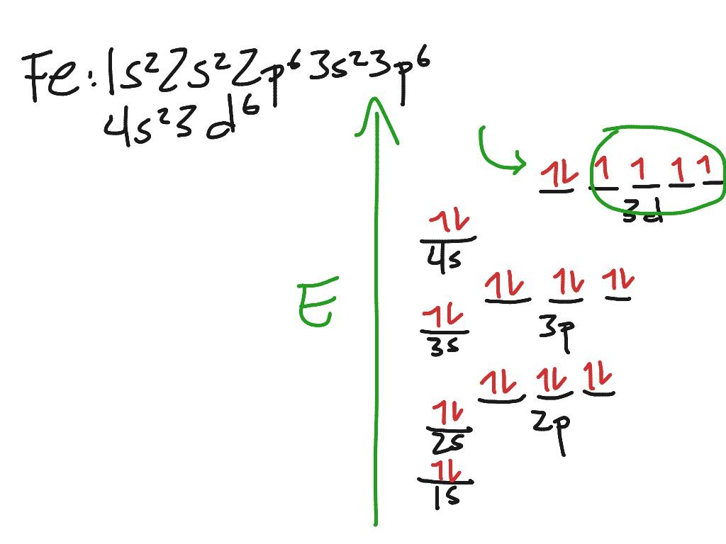 How To Do Orbital Diagrams Orbital Diagrams Chemistry Science Atoms Electron Configuration