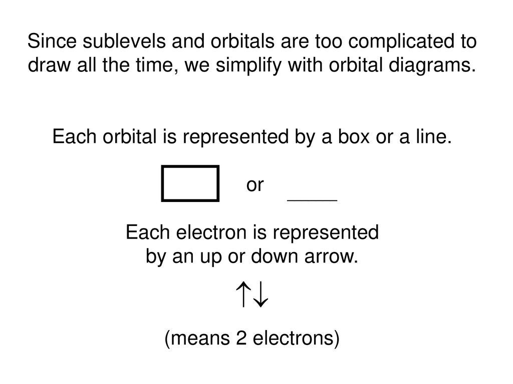 How To Do Orbital Diagrams Orbital Diagrams Ppt Download