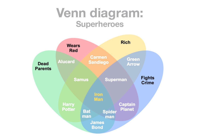 How To Make A Venn Diagram On Word Venn Diagram Maker How To Make Venn Diagrams Online Gliffy