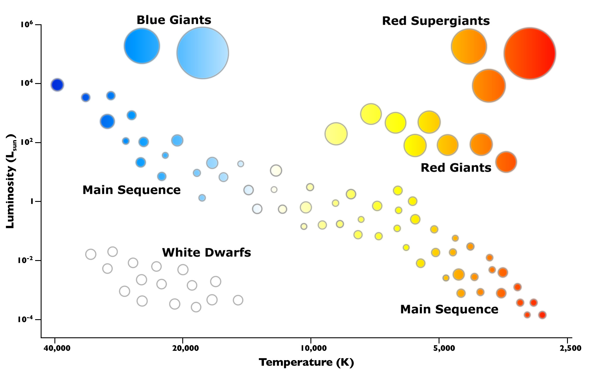 Hr Diagram Definition Astrophysics Position Of Neutron Stars In H R Diagrams Physics