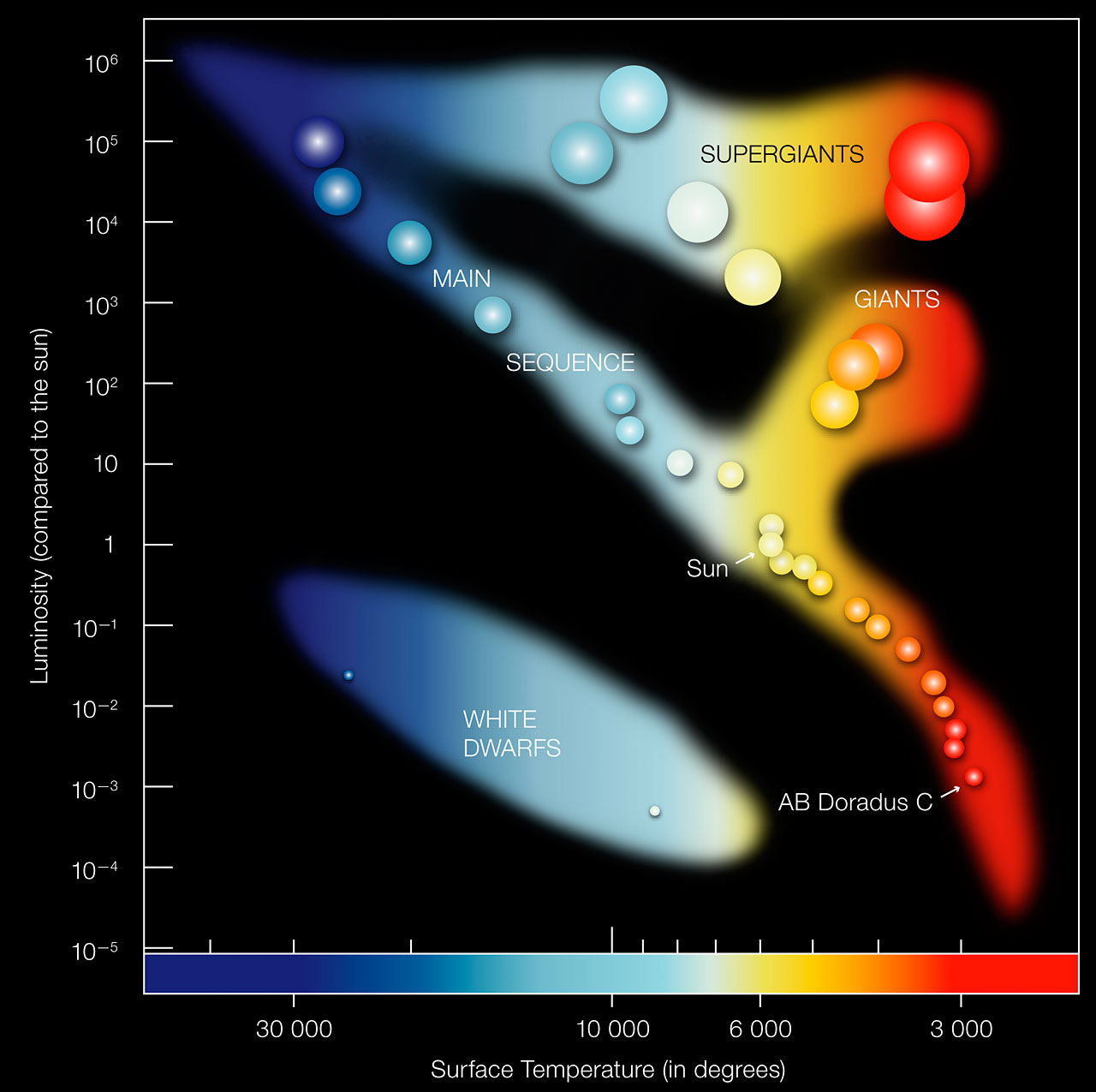 Hr Diagram Definition Hertzsprung Russell Diagram With Names Of Stars Hr Diagram Wiring