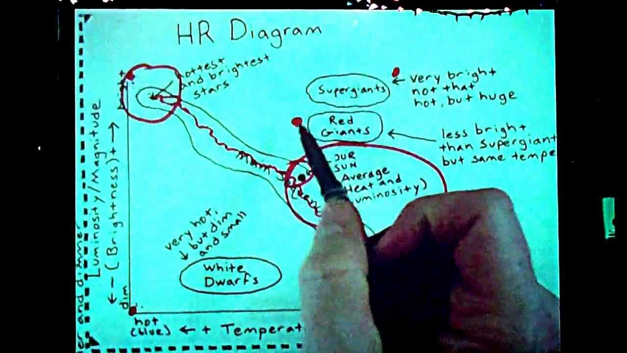Hr Diagram Definition Hr Diagram Basic Explanation