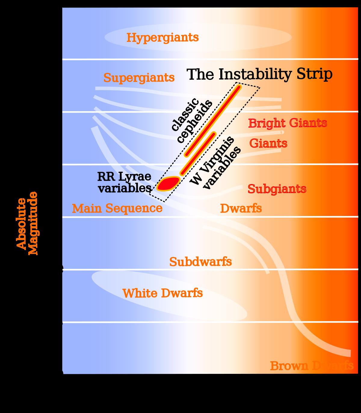 Hr Diagram Definition Instability Strip Wikipedia