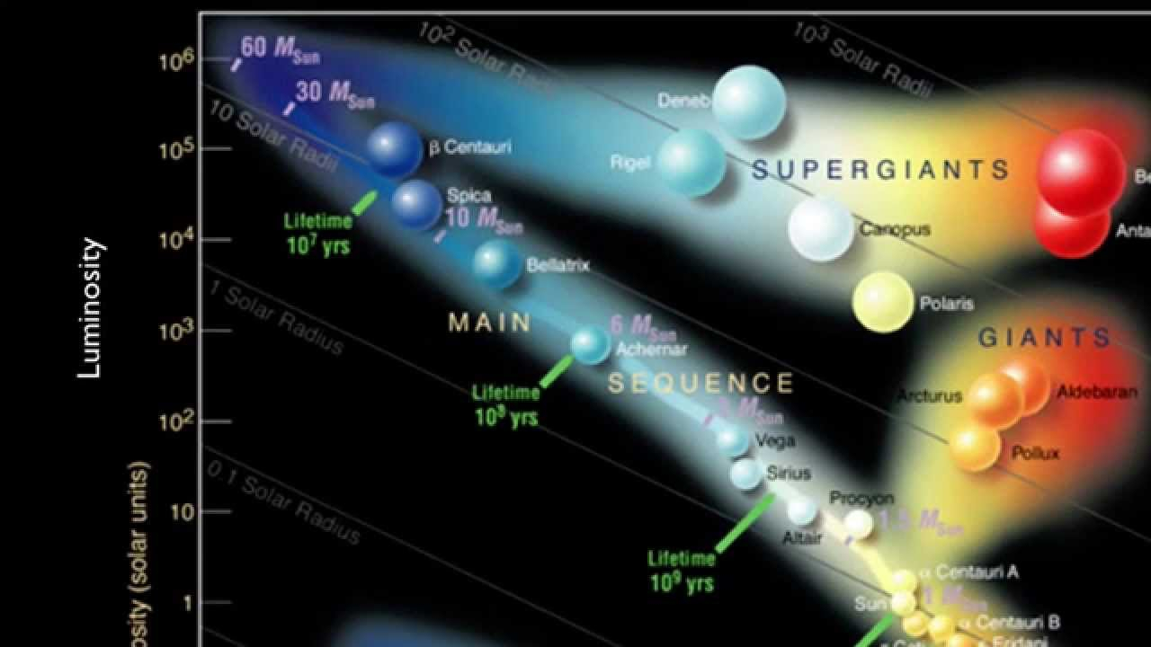 Hr Diagram Definition Stars And Galaxies The Hertzsprung Russell Diagram