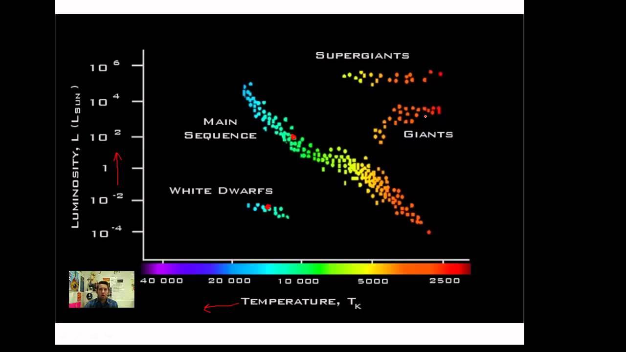 Hr Diagram Definition The Hertzsprung Russell Diagram
