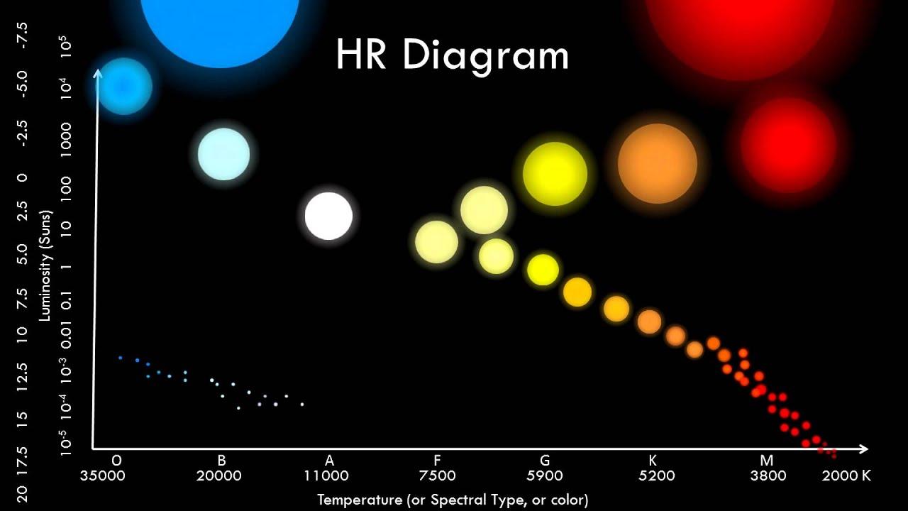 Hr Diagram Definition The Hr Diagram