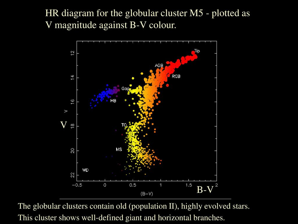 Hr Diagram Definition Where Do Stars Form In H Ii Regions Along Spiral Arms Hii Regions