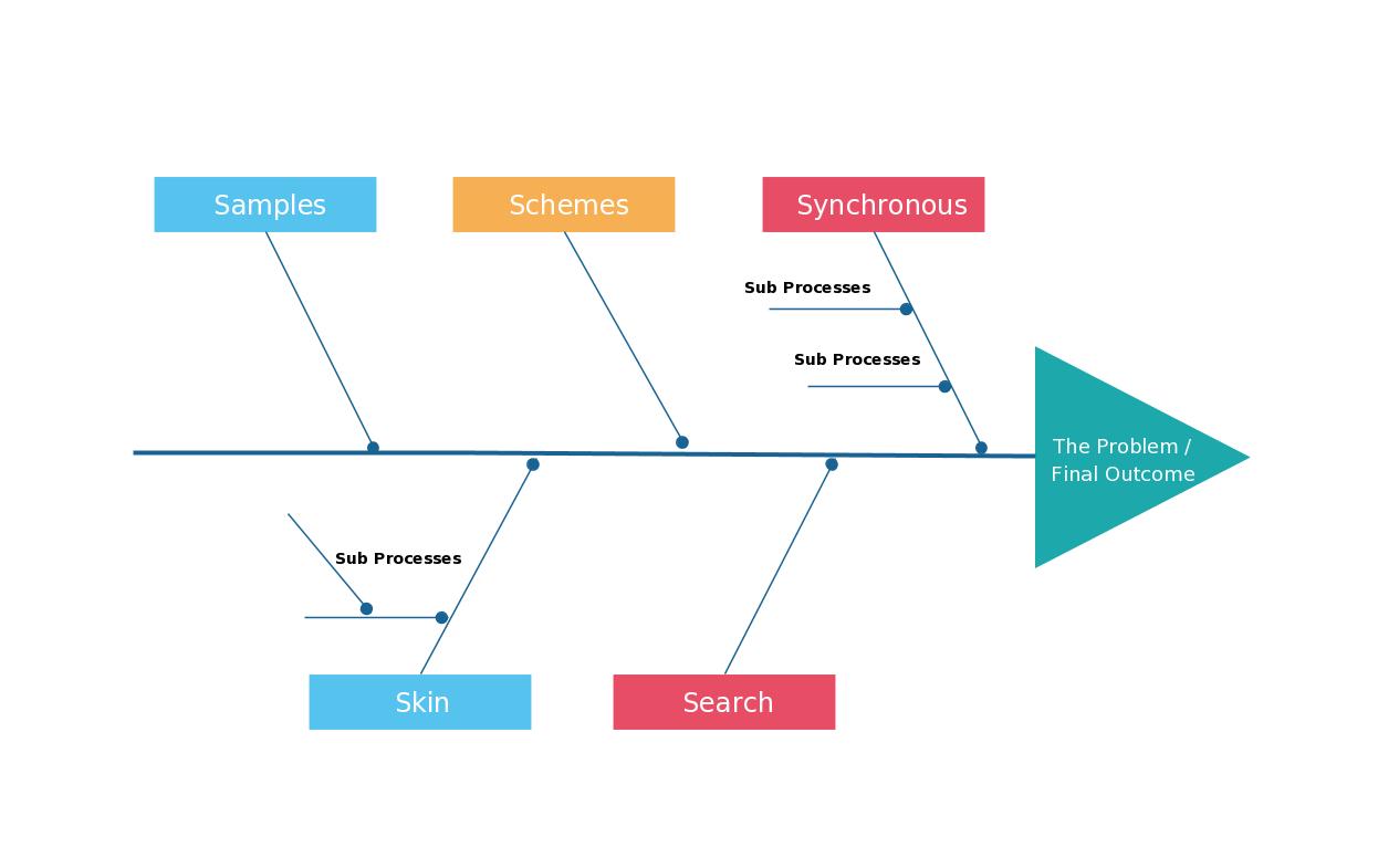 Ishikawa Diagram Template Everything You Need To Know About Fishbone Diagrams Ishikawa