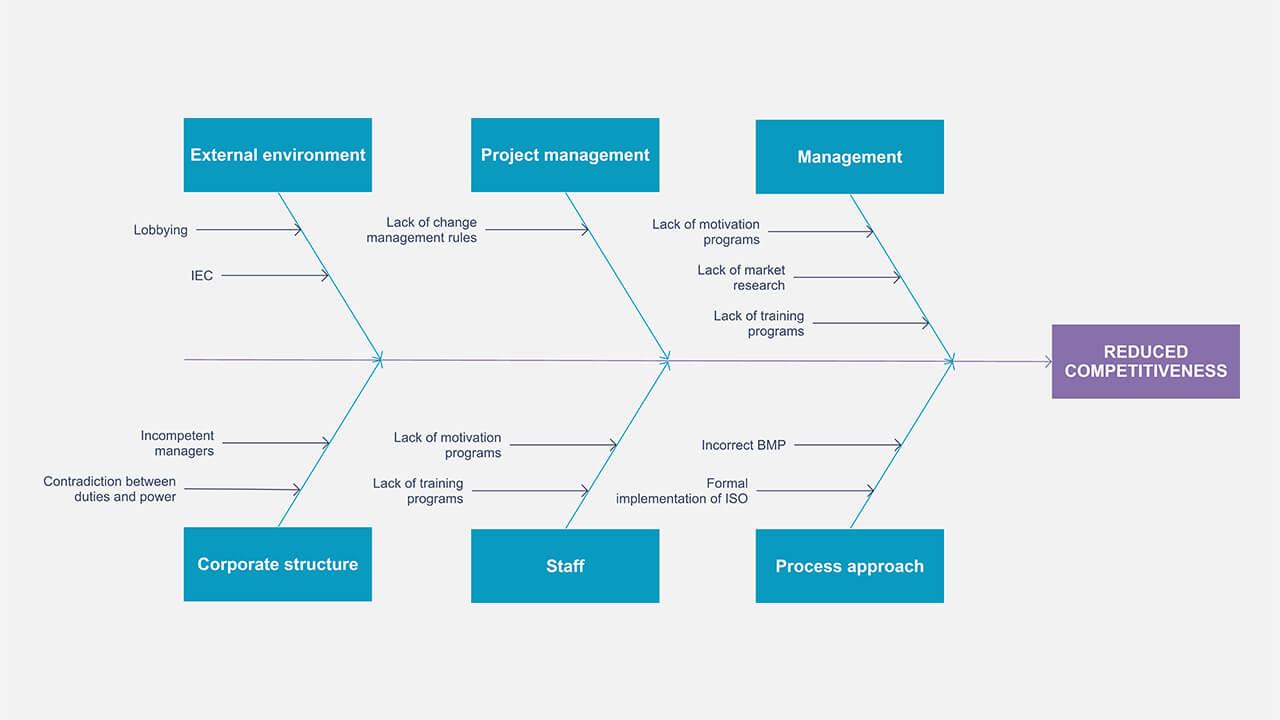 Ishikawa Diagram Template Fishbone Diagram Maker Build Ishikawa Diagram Online With A Team