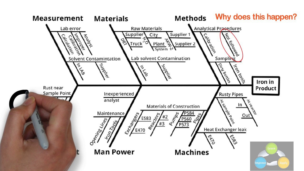 Ishikawa Diagram Template Fishbone Diagram Practical Description With Examples
