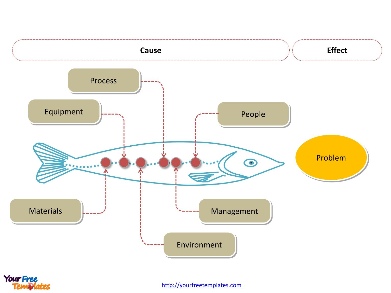 Ishikawa Diagram Template Free Fishbone Diagrams Editable Template Free Powerpoint Templates