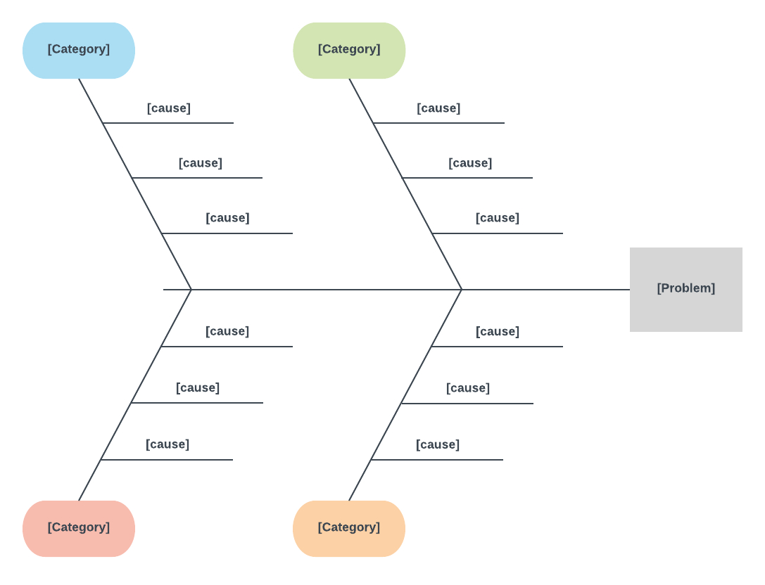 Ishikawa Diagram Template How To Create A Fishbone Diagram In Word Lucidchart Blog