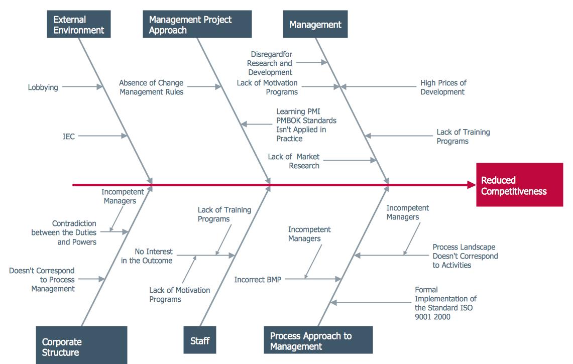 Ishikawa Diagram Template Ishikawa Diagram Professional Business Diagrams