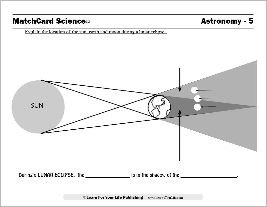 Lunar Eclipse Diagram Causes Of Lunar Eclipses