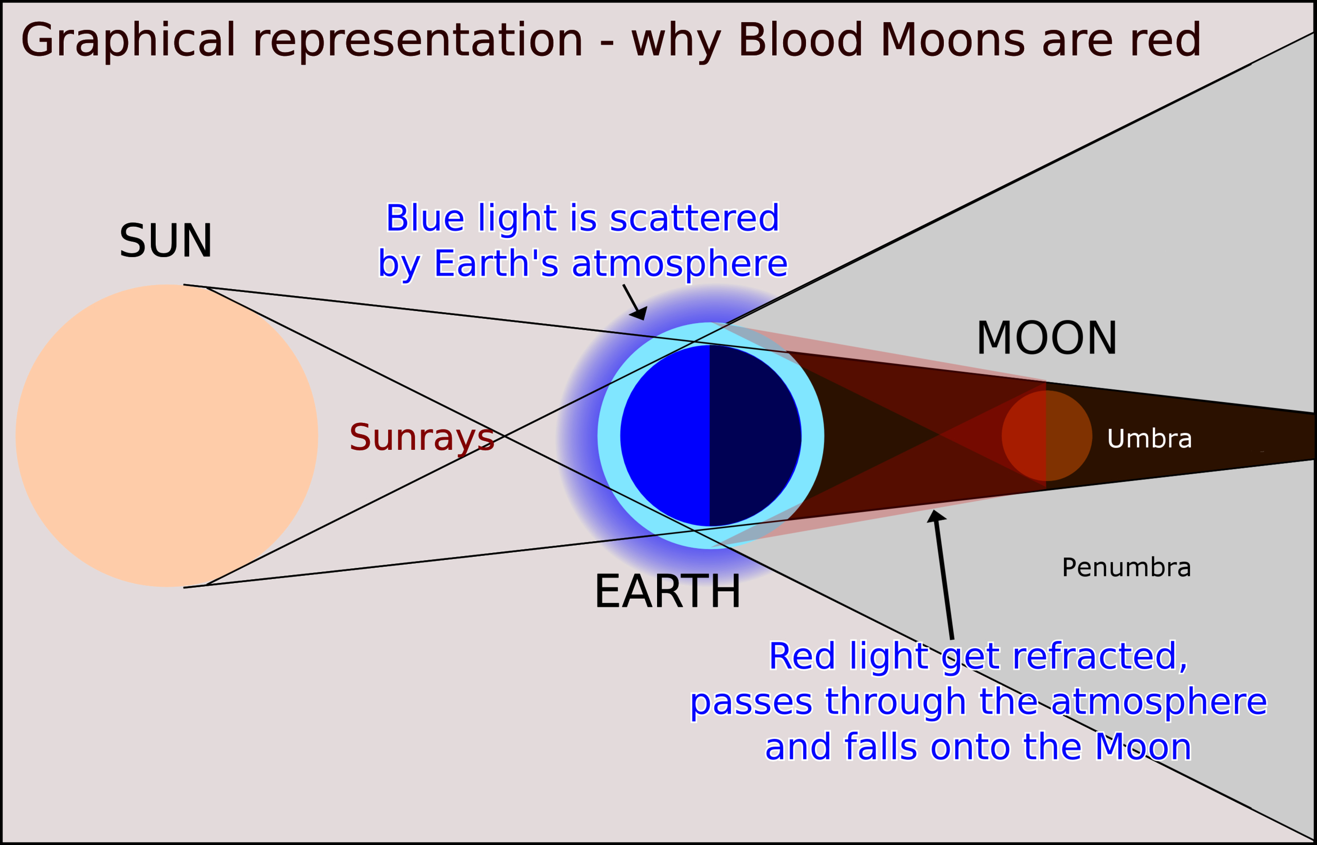 Lunar Eclipse Diagram Dont Miss The Spectacular Super Blood Moon Eclipse On January 20