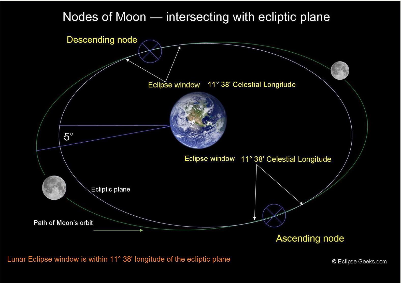 Lunar Eclipse Diagram Geometry Of Lunar Eclipse Various Types Of Lunar Eclipses Eclipsegeeks